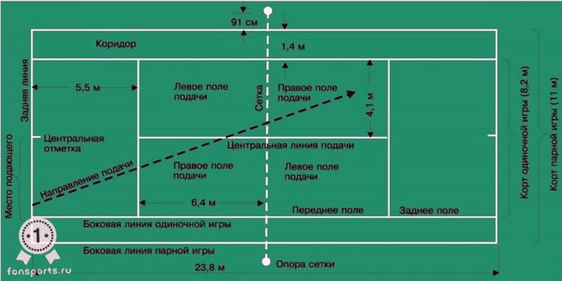 Доклад правила игры в большой теннис 32